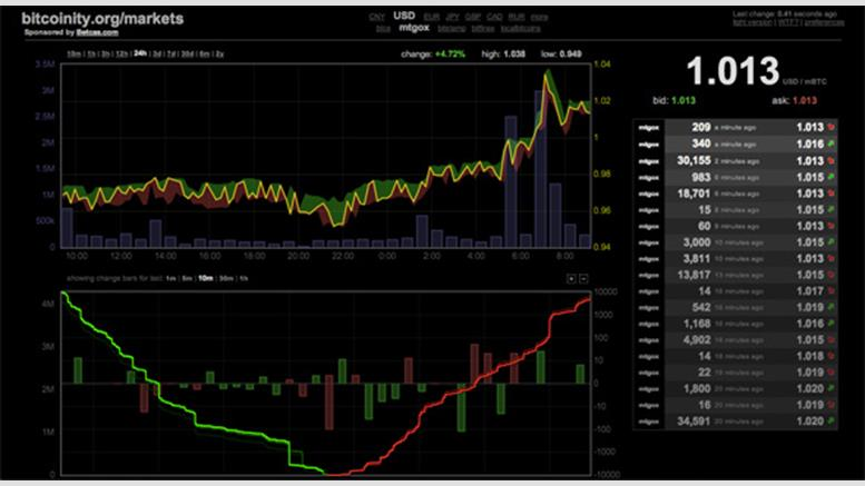 Bitcoin Price at Mt. Gox Once Again Surpasses $1,000