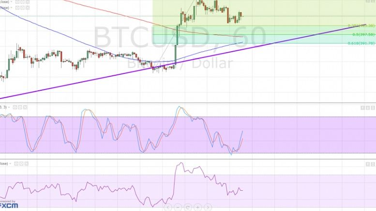 Bitcoin Price Technical Analysis for 22/01/2016 – Bulls Revving Up?