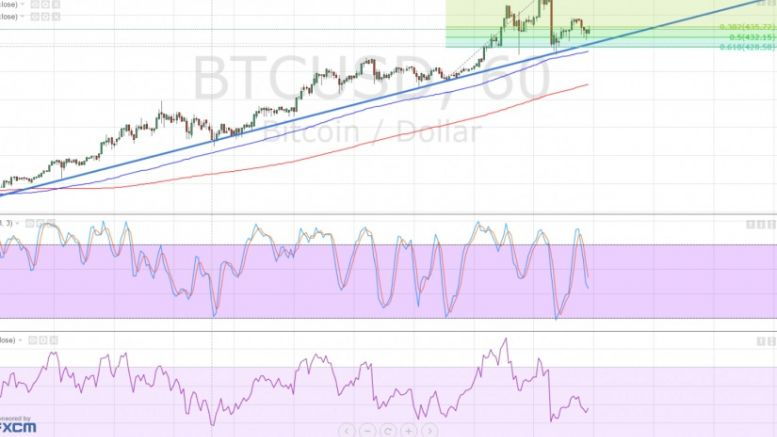 Bitcoin Price Technical Analysis for 22/02/2016 – Uptrend Gaining Traction