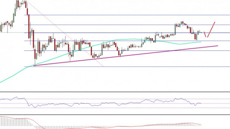 Ethereum Price Technical Analysis – ETH/USD Remains Supported