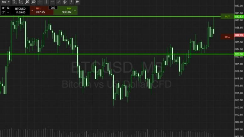 Bitcoin Price Watch; Yet Another Dip