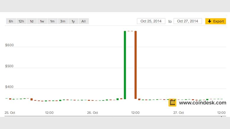 CoinDesk BPI Spike Caused By LakeBTC Price Ticker Error