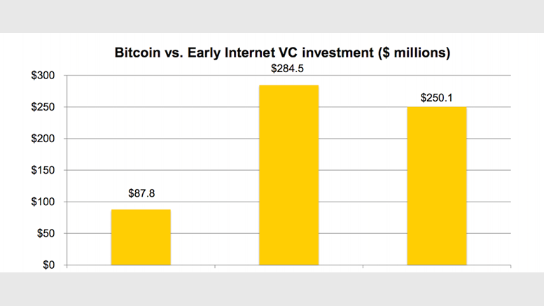 State of Bitcoin Q2 2014 Report Reveals Expanding Bitcoin Economy