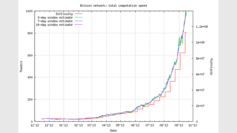 Bitcoin Mining Difficulty Soars Hashing Power Nudges 1 Petahash