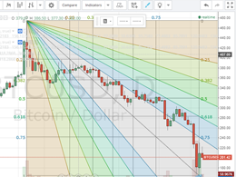 Bitcoin Price Technical Analysis for 16/1/2015