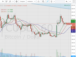 Bitcoin Price Technical Analysis for 18/1/2015
