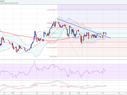 Ethereum Price Technical Analysis - Can This Be a Real Break?