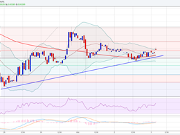 Ethereum Price Weekly Analysis - Likely To Trade Higher?