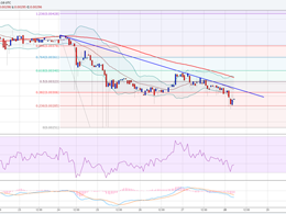 Ethereum Price Technical Analysis - Downside Acceleration