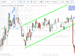 Litecoin Price Technical Analysis for 23/2/2015 - Shadowing Bitcoin