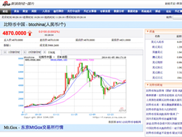 Sina Web Portal in China Launches Bitcoin Information Pages