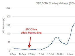 BTC China May Have Raked in $1.25 Million in Revenue Since Reinstating Trading Fees