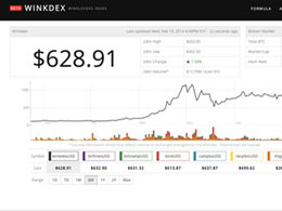 Winklevoss Twins Launch 'Winkdex,' A Blended Bitcoin Price Index