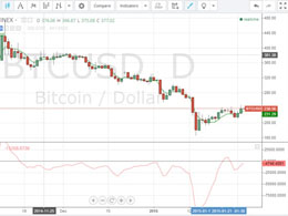 Bitcoin Price Technical Analysis for 2/2/2015 - Climbing Up