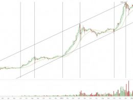Bitcoin Technical Analysis Indicates Near Mid Cycle Low