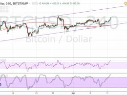 Bitcoin Price Technical Analysis for 04/12/2016 – Finally Some Volatility!