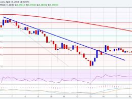 Ethereum Price Weekly Analysis – Consolidation Or Indecision?