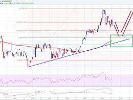 Ethereum Price Technical Analysis – Buy Target Hit, Now What?