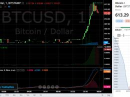 Bitcoin Price On the Move - Insider information from today's auction?