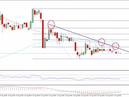 Ethereum Classic Price Technical Analysis – ETC Remains At Risk
