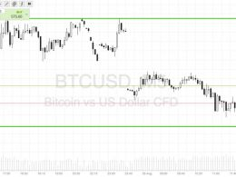 Bitcoin Price Watch; Gapped Down, Recovery?