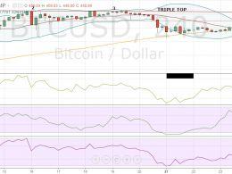 Bitcoin Price Technical Analysis for 25/12/2015 - A Quiet Christmas for Bitcoin?