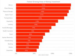 Redpoint VC: Bitcoin is Fastest-Growing Area of Funding