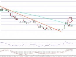 Ethereum Classic Price Technical Analysis – ETC/BTC Continue To Bleed