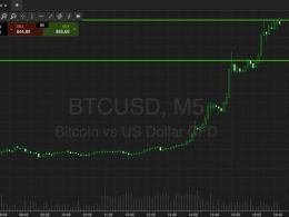 Bitcoin Price Watch; This Evening's Levels In Focus