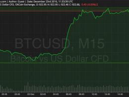 Bitcoin Price Watch; Bulls on Steroid