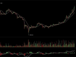 Bitcoin Price Breaks the $300 Mark! Will it Keep on Rising?