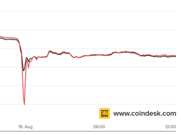 Bitcoin Price Falls 14% Following Bitfinex 'Flash Crash'