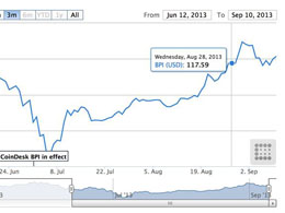 CoinDesk launches proprietary Bitcoin Price Index