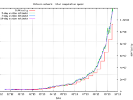 Bitcoin mining difficulty soars as hashing power nudges 1 Petahash