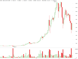 Is Bitcoin a Giant Pump and Dump?