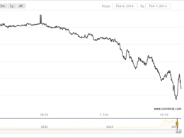 Mt. Gox Halts ALL Bitcoin Withdrawals, Price Drop Follows