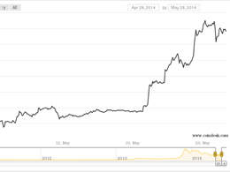 Why Bitcoin's Price Has Leapt 64% Since April