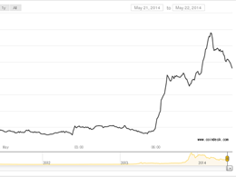 Bitcoin Buoyant as Price Surges Past $500