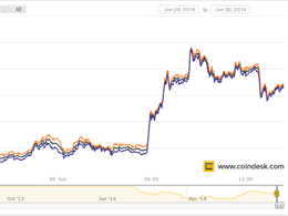 Huobi and LakeBTC Added to CoinDesk Bitcoin Price Index