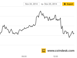 OKCoin and itBit Added to CoinDesk Bitcoin Price Index