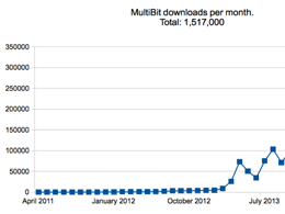 MultiBit Bitcoin Wallet Leapfrogs Coinbase to Reach 1.5 Million Downloads