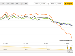 Watch Bitstamp, BTC-e and Mt. Gox Prices in Real-Time on CoinDesk