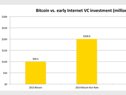 State of Bitcoin Q1 2014 Report Shows Venture Capital Soaring